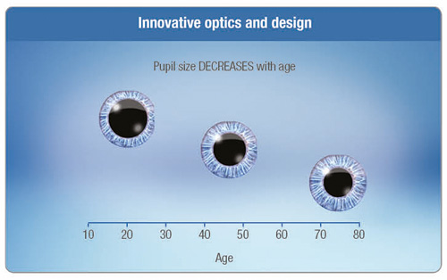 1-DAY ACUVUE ® MOIST Brand MULTIFOCAL Contact Lenses with INTUISIGHT™ technology that aligns with the pupil as it changes across the refractive error range.